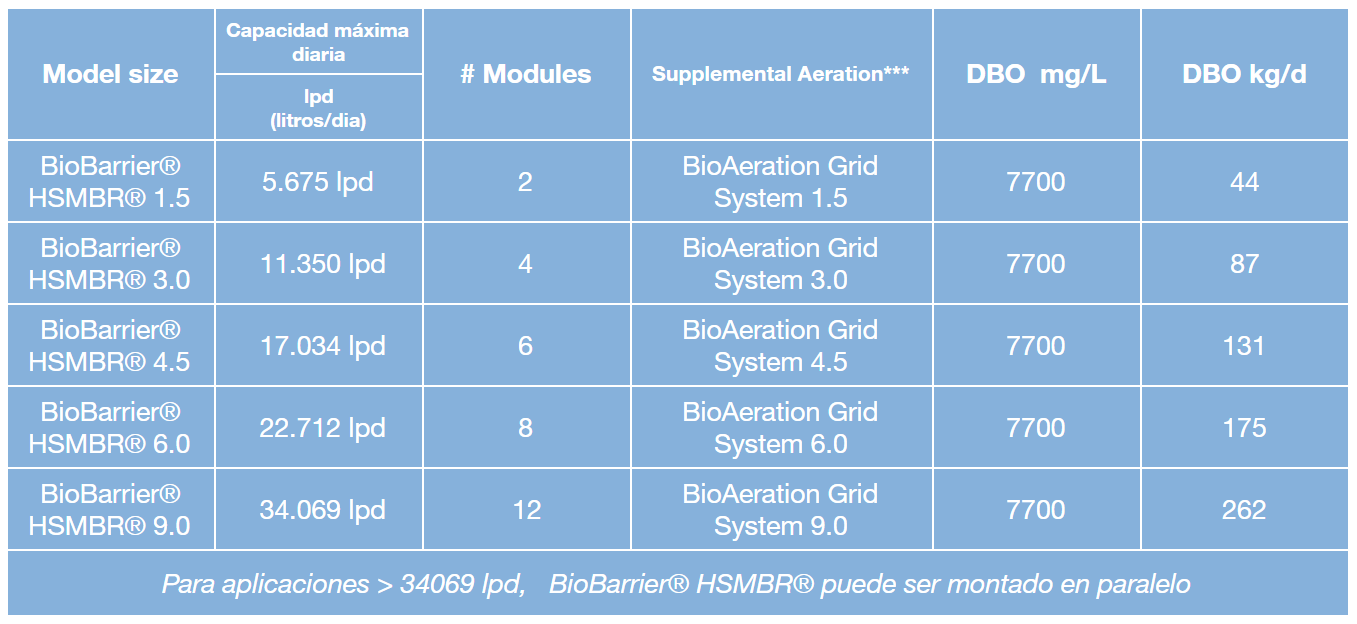 biobarrier-hsmbr-tabla-2